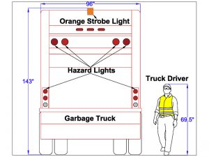 A scaled drawing of the garbage truck was generated to clearly show the positioning of the hazard lights.